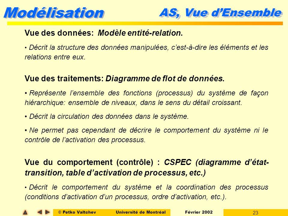 © Petko ValtchevUniversité de Montréal Février 2002 23 Modélisation AS, Vue dEnsemble Vue des données: Modèle entité-relation. Décrit la structure des