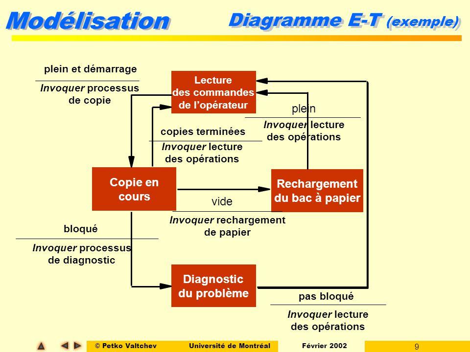 © Petko ValtchevUniversité de Montréal Février 2002 10 Modélisation Contrôle dans les DFD Souvent, il est plus naturel dinclure des informations sur le comportement du système au niveau du modèle fonctionnel (le DFD).