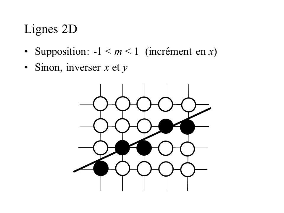 Lignes 2D Supposition: -1 < m < 1 (incrément en x) Sinon, inverser x et y