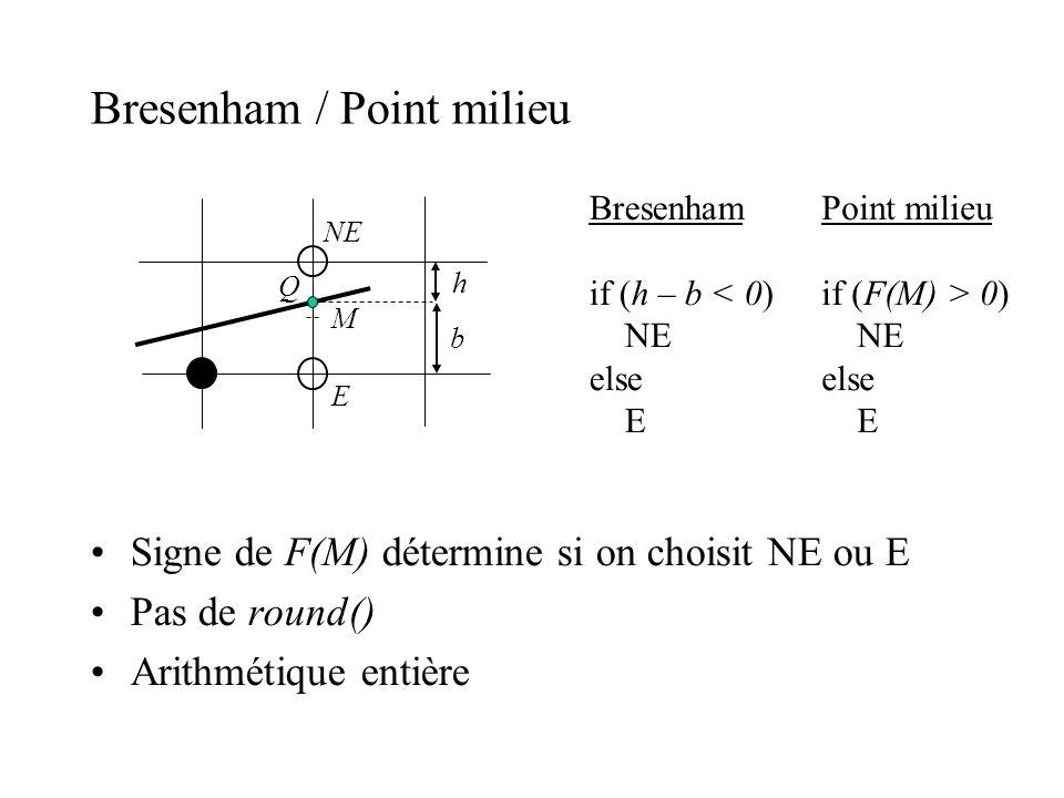 Signe de F(M) détermine si on choisit NE ou E Pas de round() Arithmétique entière M NE E h b Bresenham if (h – b < 0) NE else E Q Point milieu if (F(M