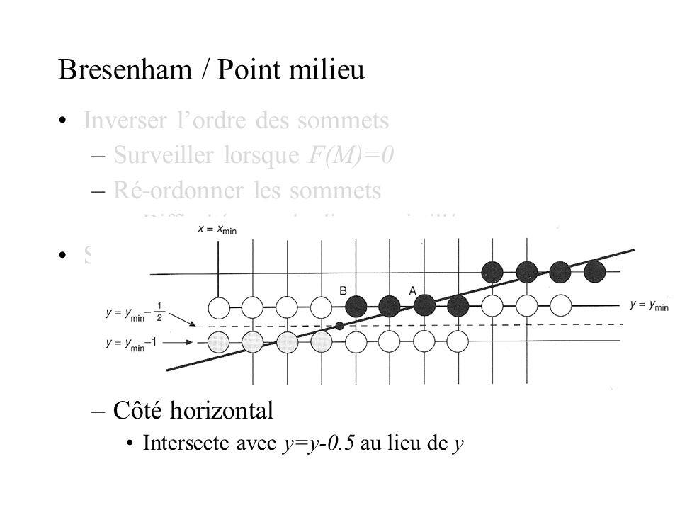 Bresenham / Point milieu Inverser lordre des sommets –Surveiller lorsque F(M)=0 –Ré-ordonner les sommets Difficultés avec les lignes pointillées Somme