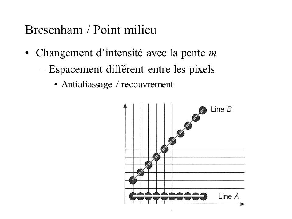 Bresenham / Point milieu Changement dintensité avec la pente m –Espacement différent entre les pixels Antialiassage / recouvrement