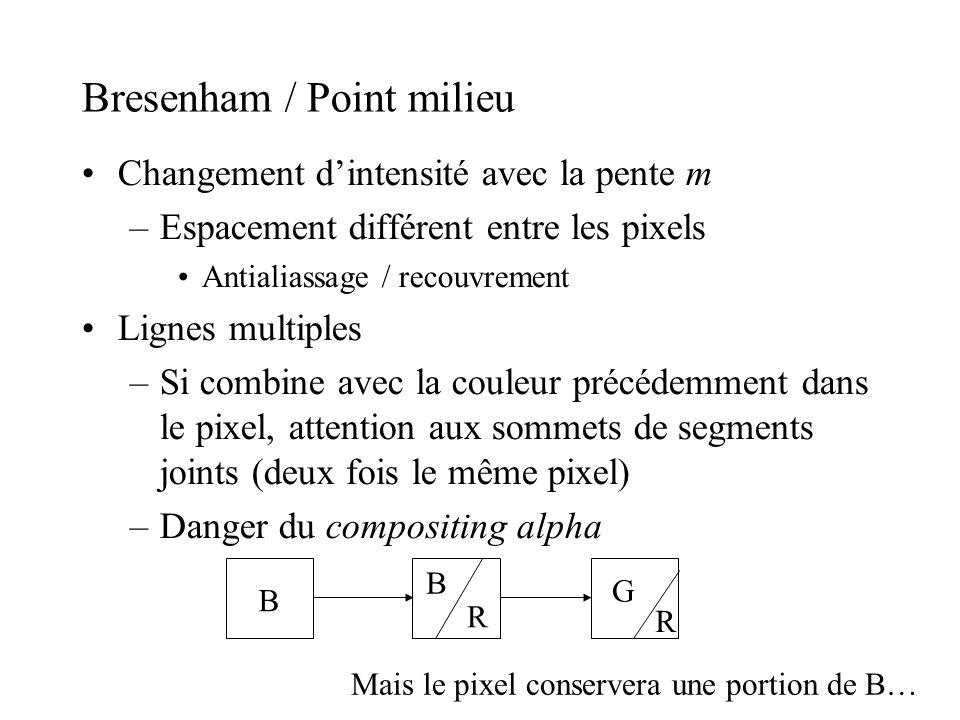 Bresenham / Point milieu Changement dintensité avec la pente m –Espacement différent entre les pixels Antialiassage / recouvrement Lignes multiples –S