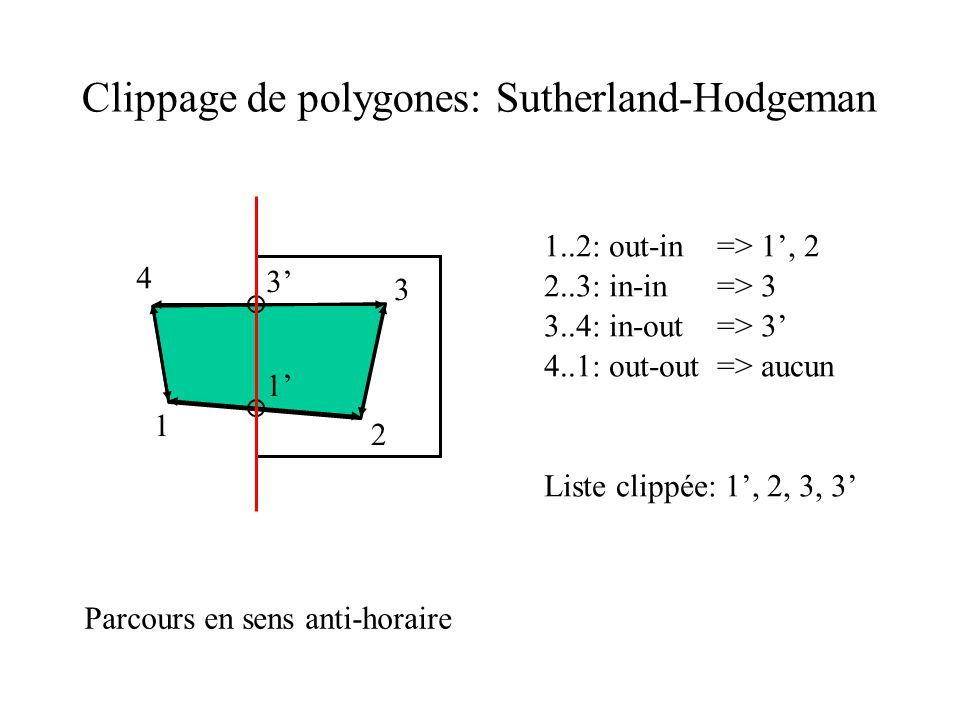 Clippage de polygones: Sutherland-Hodgeman 2 3 4 1 2..3: in-in => 3 4..1: out-out => aucun Liste clippée: 1, 2, 3, 3 1 1..2: out-in => 1, 2 3 3..4: in-out => 3 Parcours en sens anti-horaire