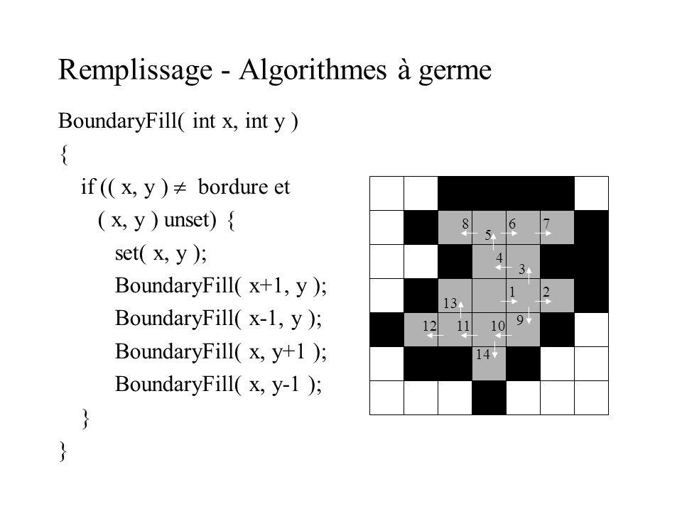 Remplissage - Algorithmes à germe BoundaryFill( int x, int y ) { if (( x, y ) bordure et ( x, y ) unset) { set( x, y ); BoundaryFill( x+1, y ); Bounda