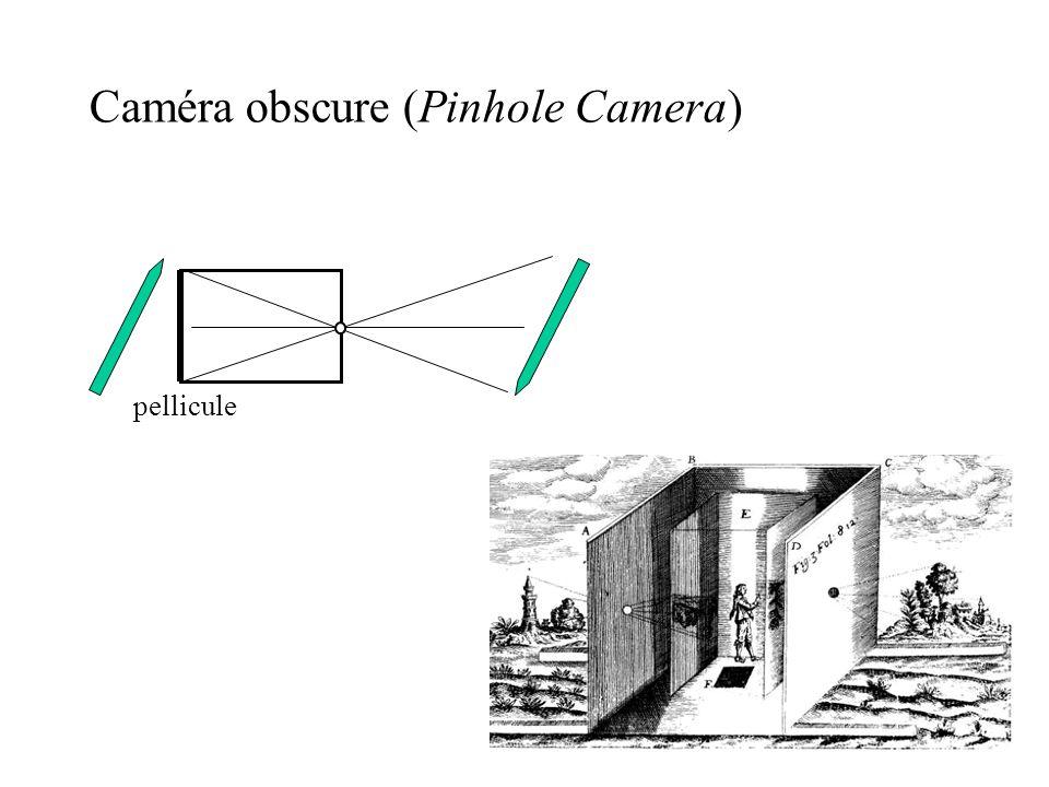 Caméra obscure (Pinhole Camera) pellicule oeil plan image pyramide de vue A B A B angle de vue point focal
