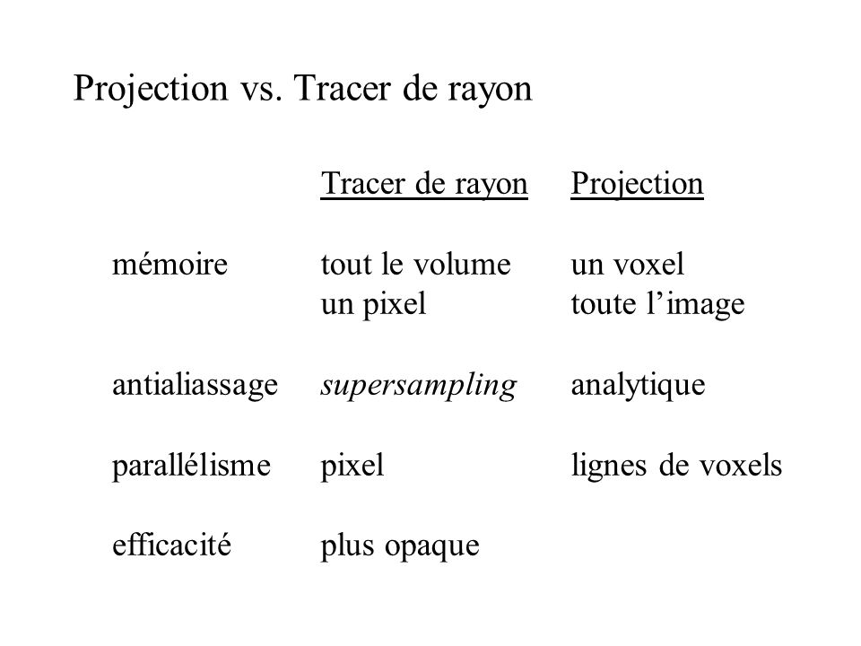 Projection vs. Tracer de rayon mémoire antialiassage parallélisme efficacité Tracer de rayon tout le volume un pixel supersampling pixel plus opaque P