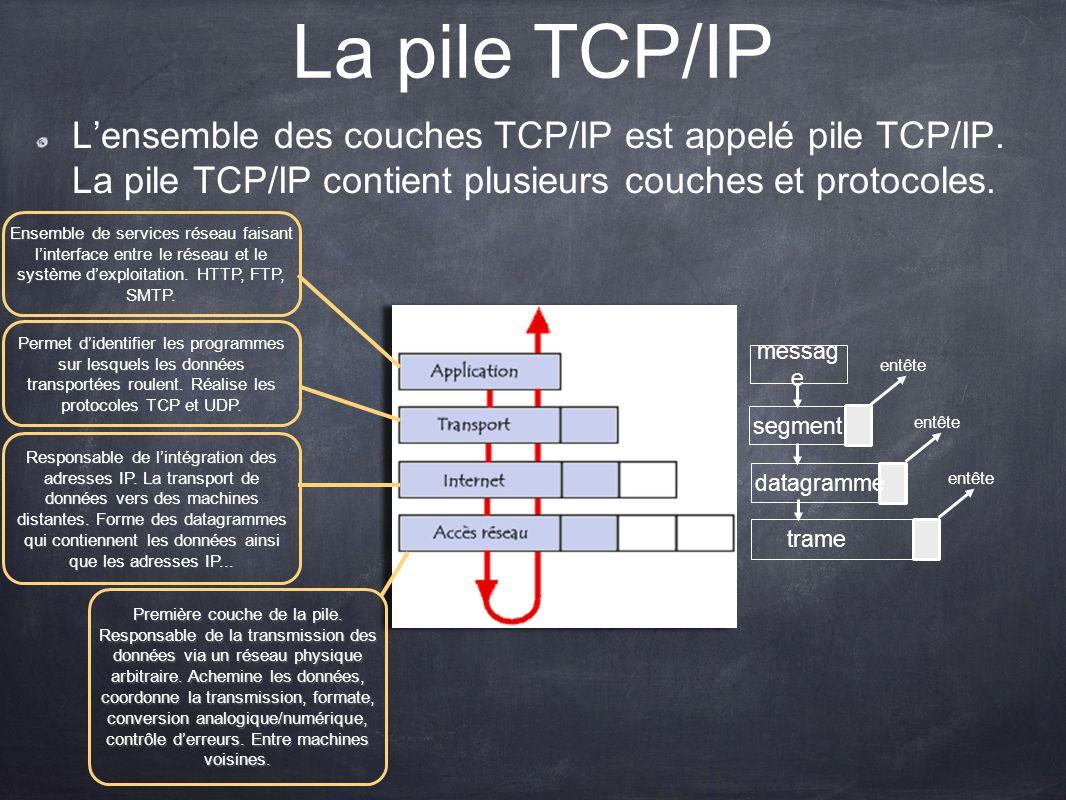 La pile TCP/IP Lensemble des couches TCP/IP est appelé pile TCP/IP. La pile TCP/IP contient plusieurs couches et protocoles. Première couche de la pil
