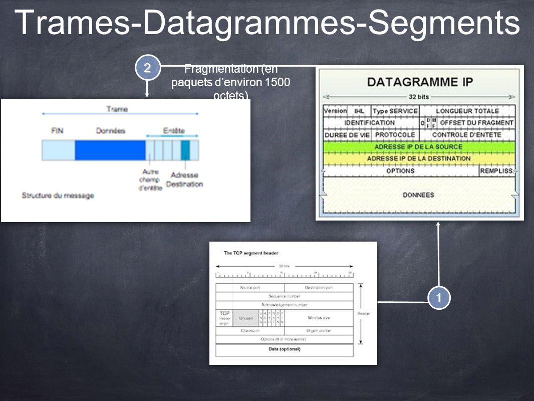 Trames-Datagrammes-Segments 1 2 Fragmentation (en paquets denviron 1500 octets)