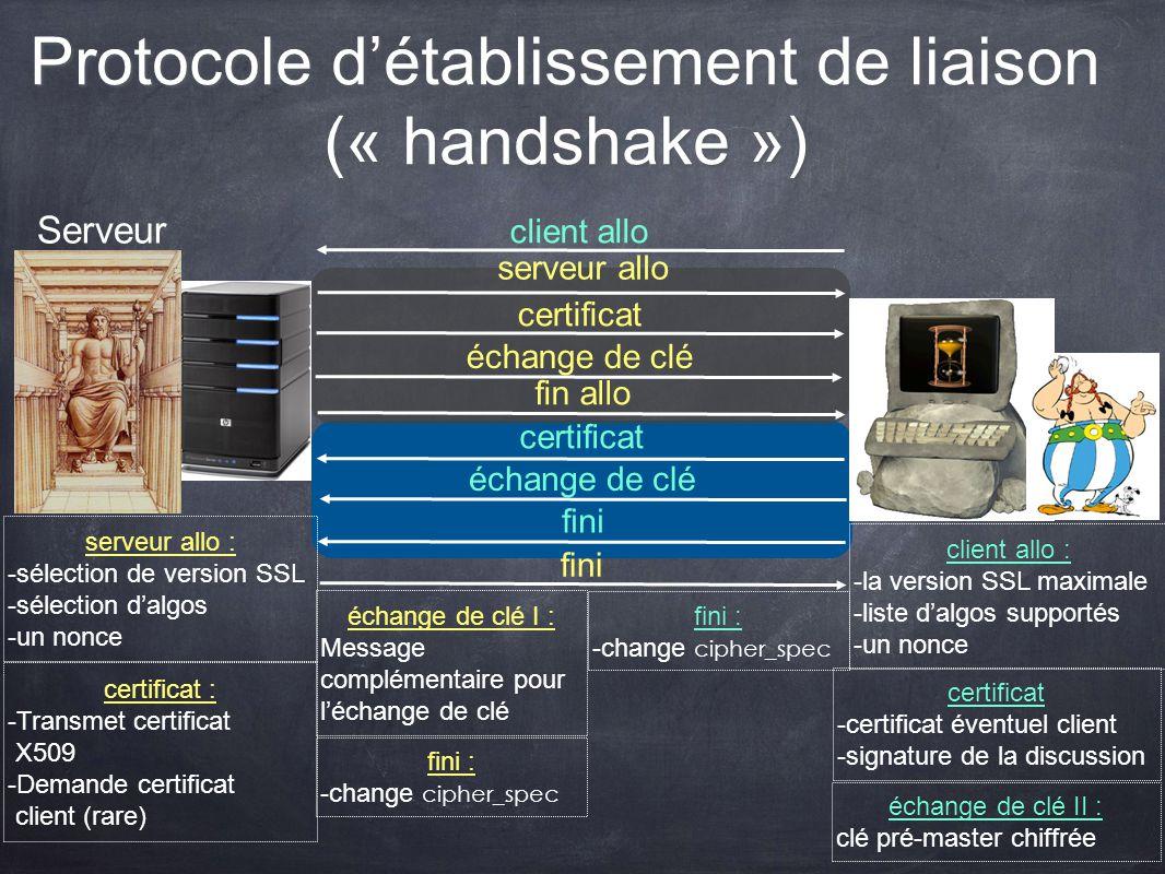 Protocole détablissement de liaison (« handshake ») Serveur client allo serveur allo certificat échange de clé fin allo certificat échange de clé fini
