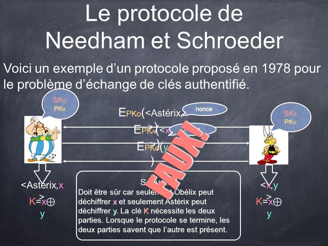Le protocole de Needham et Schroeder Voici un exemple dun protocole proposé en 1978 pour le problème déchange de clés authentifié. SK O PK A SK A PK O