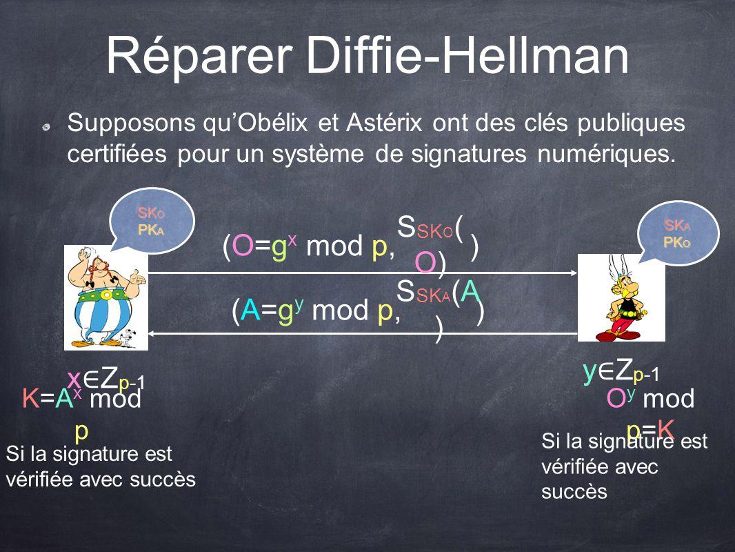 Réparer Diffie-Hellman Supposons quObélix et Astérix ont des clés publiques certifiées pour un système de signatures numériques. x Z p-1 y Z p-1 (O=g