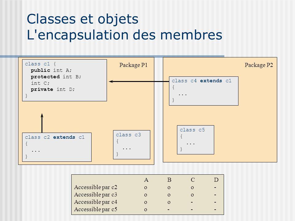 Classes et objets L'encapsulation des membres class c1 { public int A; protected int B; int C; private int D; } class c3 {... } class c5 {... } ABCD A