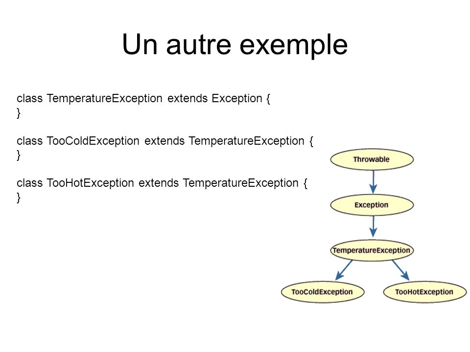Un autre exemple class TemperatureException extends Exception { } class TooColdException extends TemperatureException { } class TooHotException extends TemperatureException { }