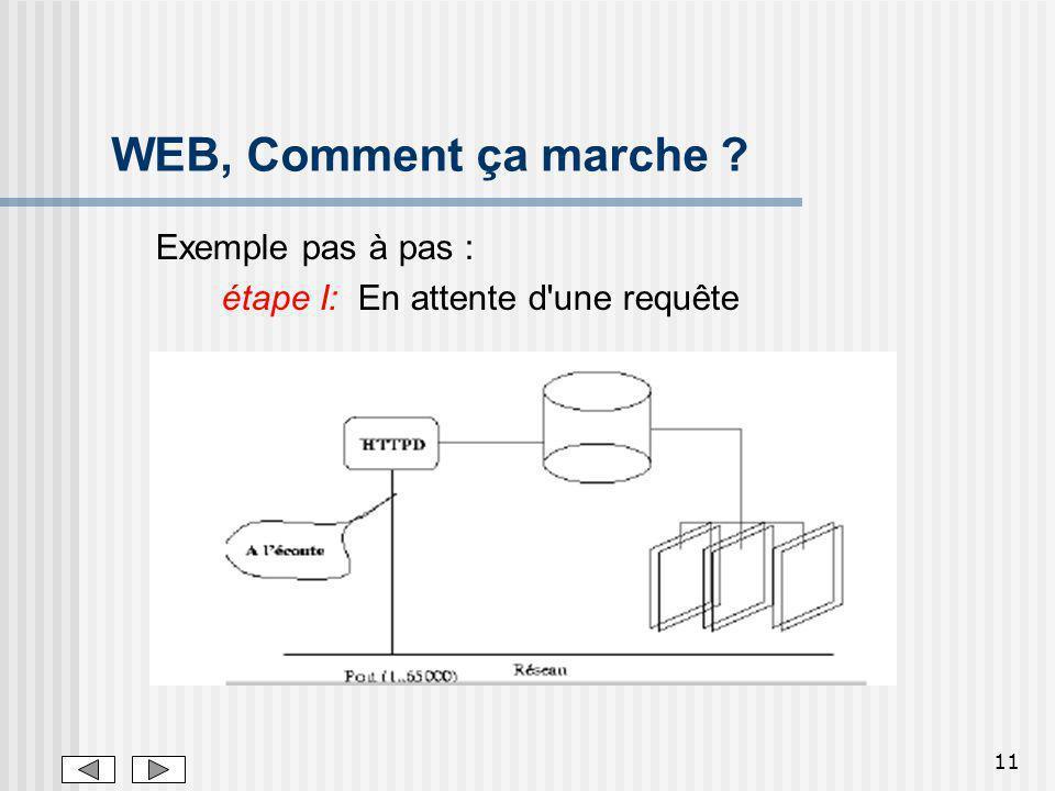 11 WEB, Comment ça marche ? Exemple pas à pas : étape I: En attente d'une requête