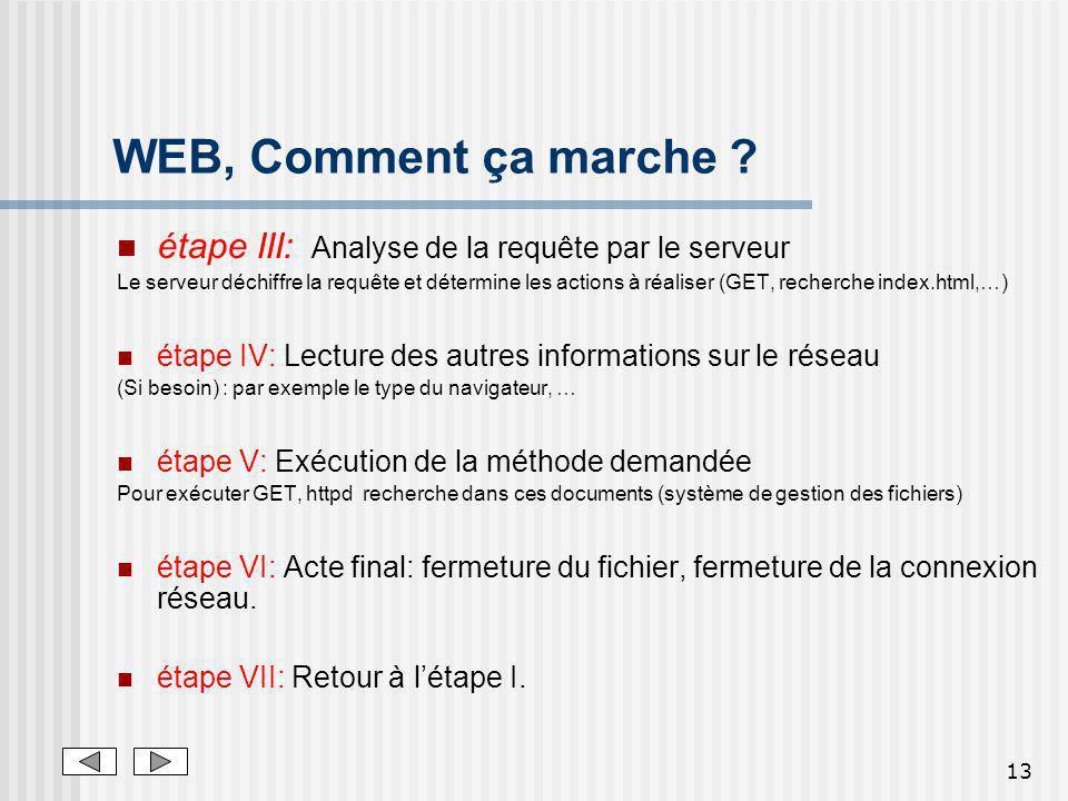 13 WEB, Comment ça marche ? étape III: Analyse de la requête par le serveur Le serveur déchiffre la requête et détermine les actions à réaliser (GET,