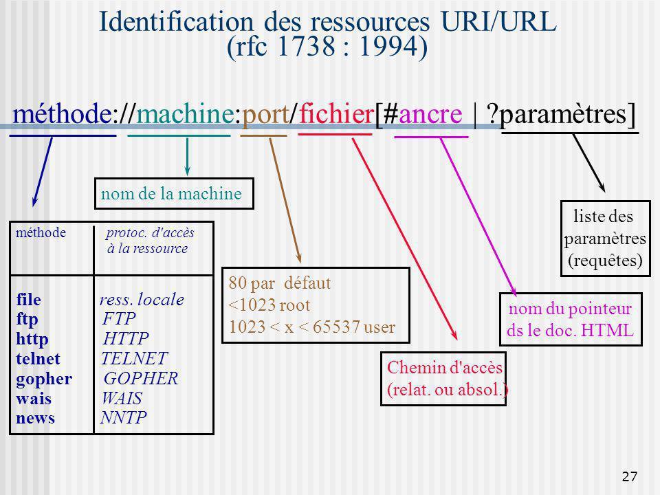 27 Identification des ressources URI/URL (rfc 1738 : 1994) liste des paramètres (requêtes) nom du pointeur ds le doc. HTML Chemin d'accès (relat. ou a