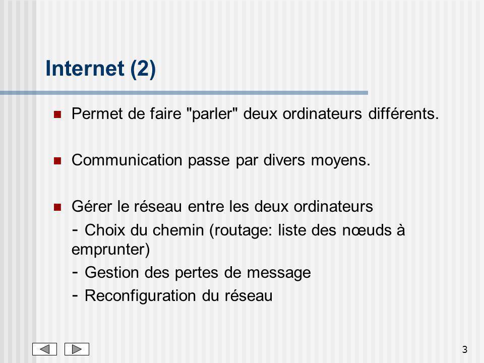 3 Internet (2) Permet de faire