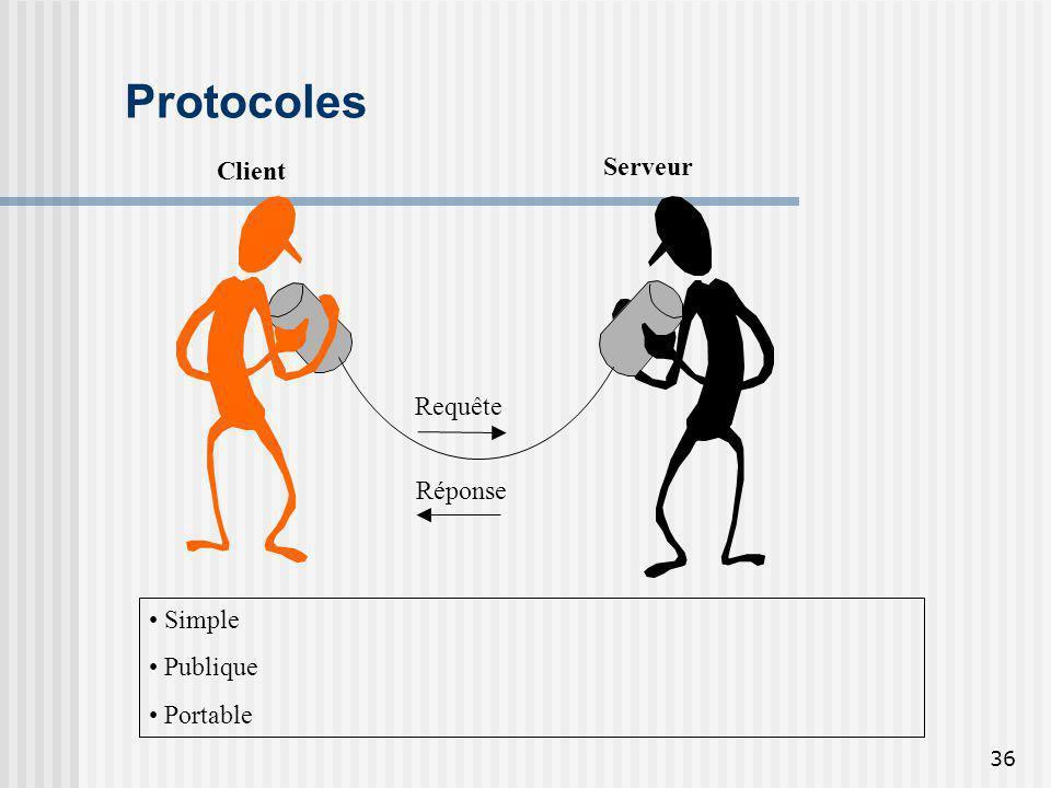 36 Protocoles Serveur Client Requête Réponse Simple Publique Portable