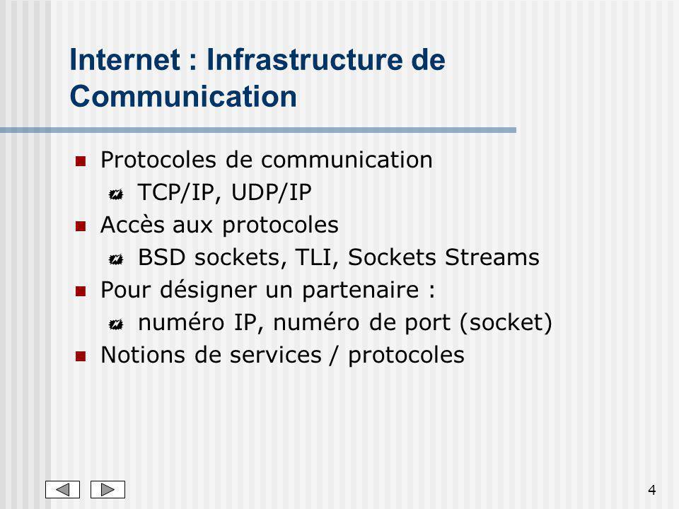4 Internet : Infrastructure de Communication Protocoles de communication TCP/IP, UDP/IP Accès aux protocoles BSD sockets, TLI, Sockets Streams Pour dé