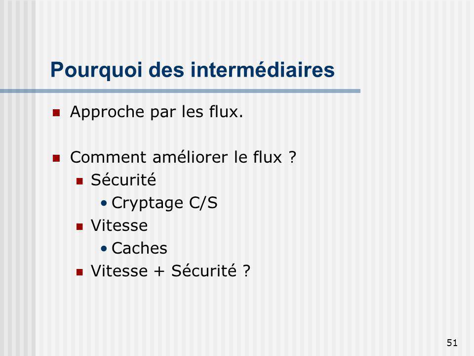 51 Pourquoi des intermédiaires Approche par les flux. Comment améliorer le flux ? Sécurité Cryptage C/S Vitesse Caches Vitesse + Sécurité ?