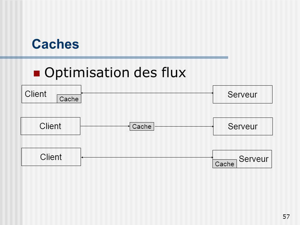 57 Caches Optimisation des flux Client Serveur Cache