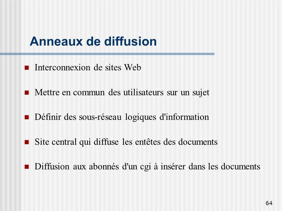 64 Anneaux de diffusion Interconnexion de sites Web Mettre en commun des utilisateurs sur un sujet Définir des sous-réseau logiques d'information Site
