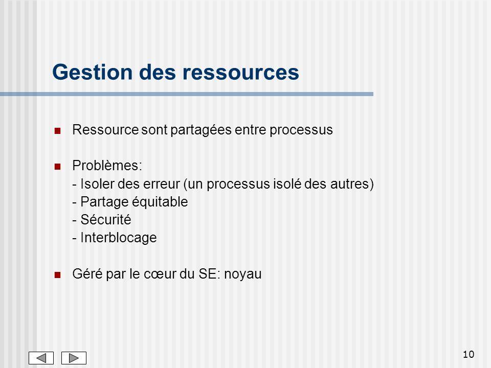 10 Gestion des ressources Ressource sont partagées entre processus Problèmes: - Isoler des erreur (un processus isolé des autres) - Partage équitable
