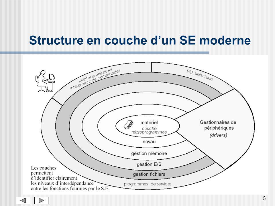 6 Structure en couche dun SE moderne