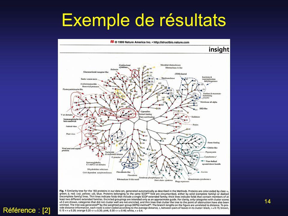 La recherche d'information en bioinformatique 14 Exemple de résultats Référence : [2]