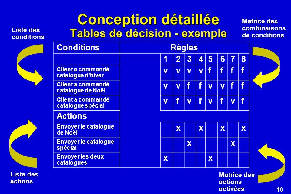 10 Conception détaillée Tables de décision - exemple ConditionsRègles 12345678 Client a commandé catalogue dhiver vvvvffff Client a commandé catalogue