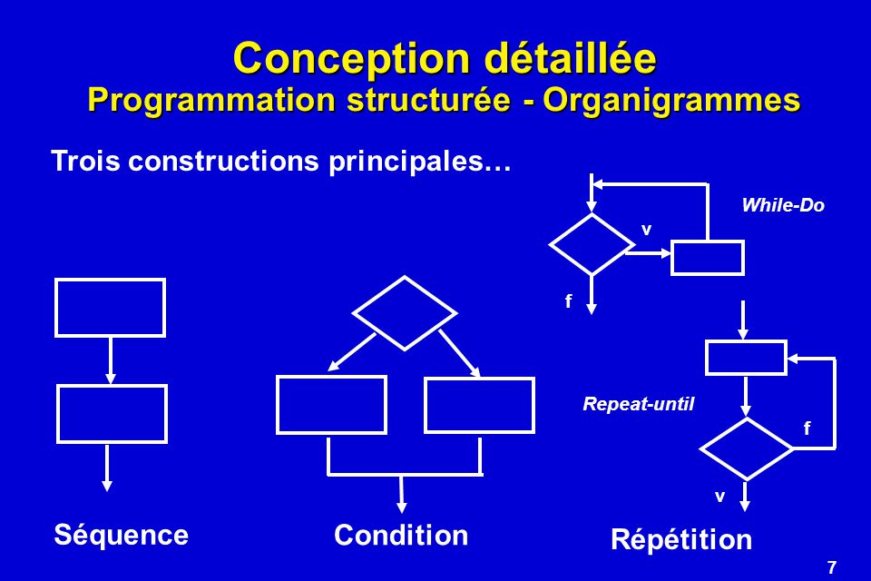8 Conception détaillée Programmation structurée - Organigrammes a x 1 x 2 b 3 x 4 5 c d ef g x x Ajouter une condition Z, Si vrai, sortir du programme La situation se complique… Il faudrait rajouter des branches de sortie permettant de sortir des boucles imbriquées… Ce qui nest pas autorisé en prog.