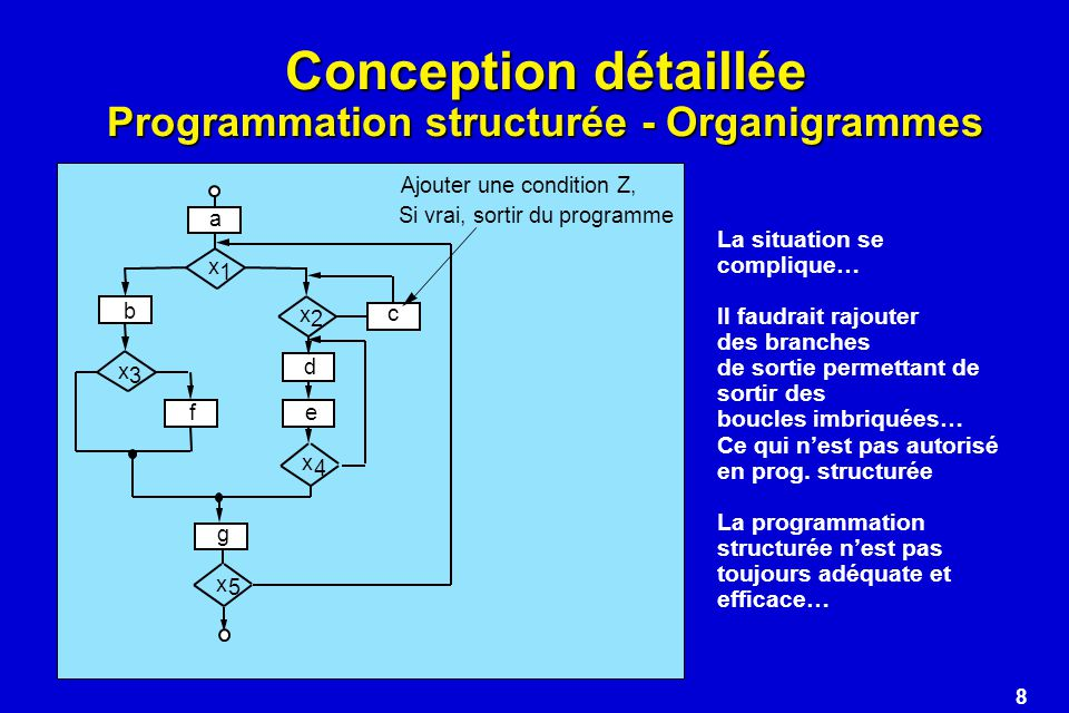 8 Conception détaillée Programmation structurée - Organigrammes a x 1 x 2 b 3 x 4 5 c d ef g x x Ajouter une condition Z, Si vrai, sortir du programme