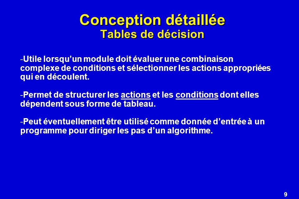 9 Conception détaillée Tables de décision -Utile lorsquun module doit évaluer une combinaison complexe de conditions et sélectionner les actions appro