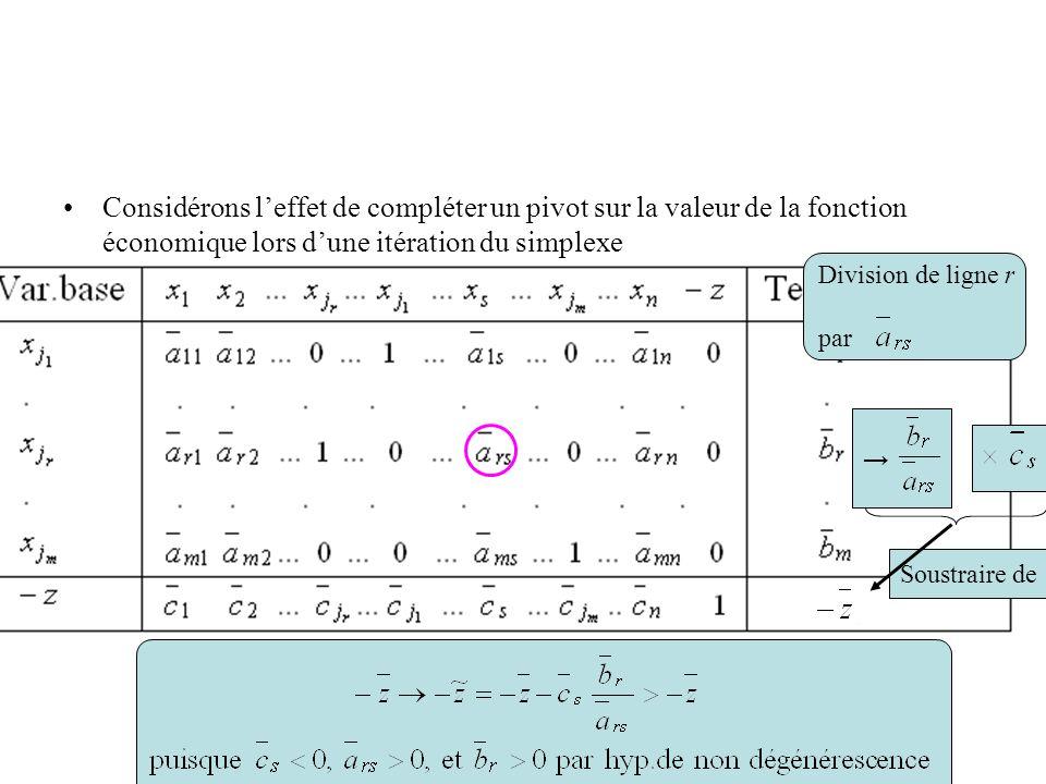 Considérons leffet de compléter un pivot sur la valeur de la fonction économique lors dune itération du simplexe Division de ligne r par Soustraire de