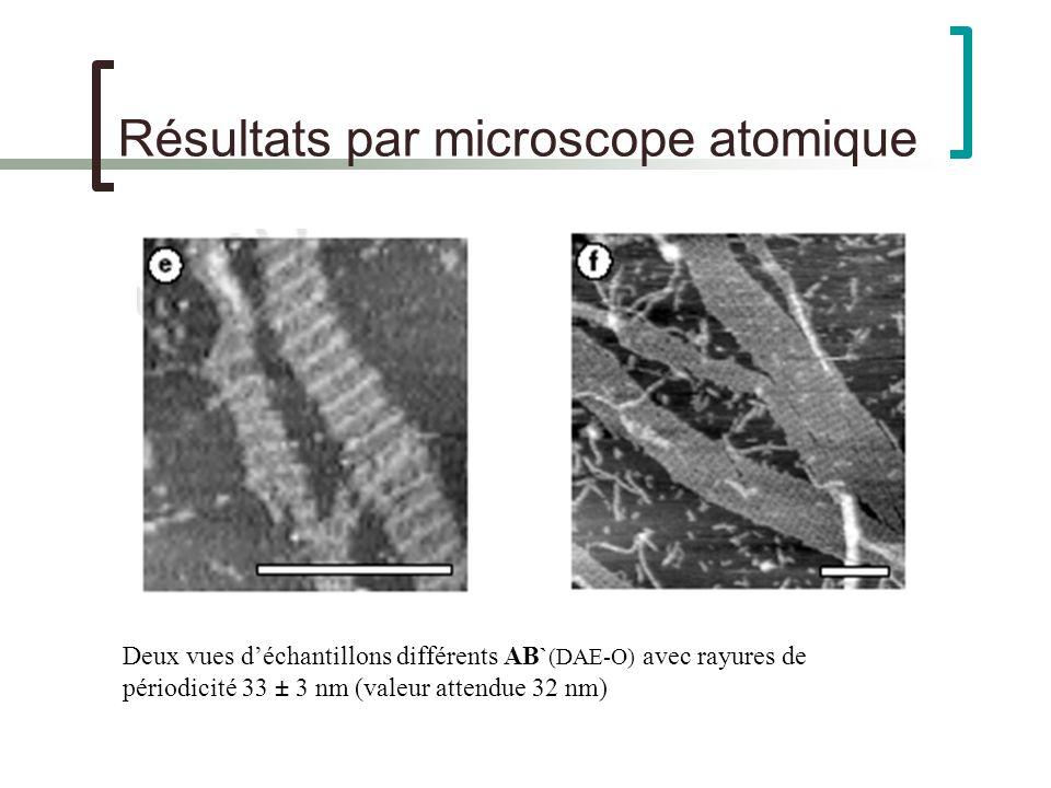 Résultats par microscope atomique Deux vues déchantillons différents AB` (DAE-O) avec rayures de périodicité 33 ± 3 nm (valeur attendue 32 nm)