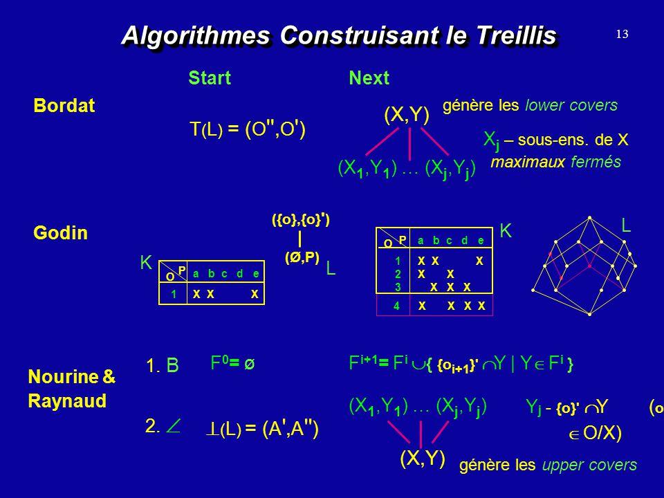 Algorithmes Construisant le Treillis Bordat 13 Godin Nourine & Raynaud StartNext T ( L ) = ( O '', O ' ) (X,Y) génère les lower covers (X 1,Y 1 ) … (X