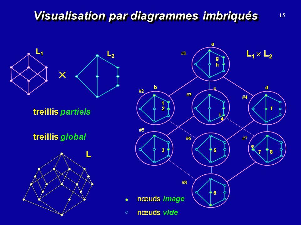15 Visualisation par diagrammes imbriqués L1L1 L2L2 treillis partiels nœuds vide nœuds image L 1 L 2 a d b c g h 4 i 2 1 3 6 5 78 f e #1 #2 #3 #6 #8 #
