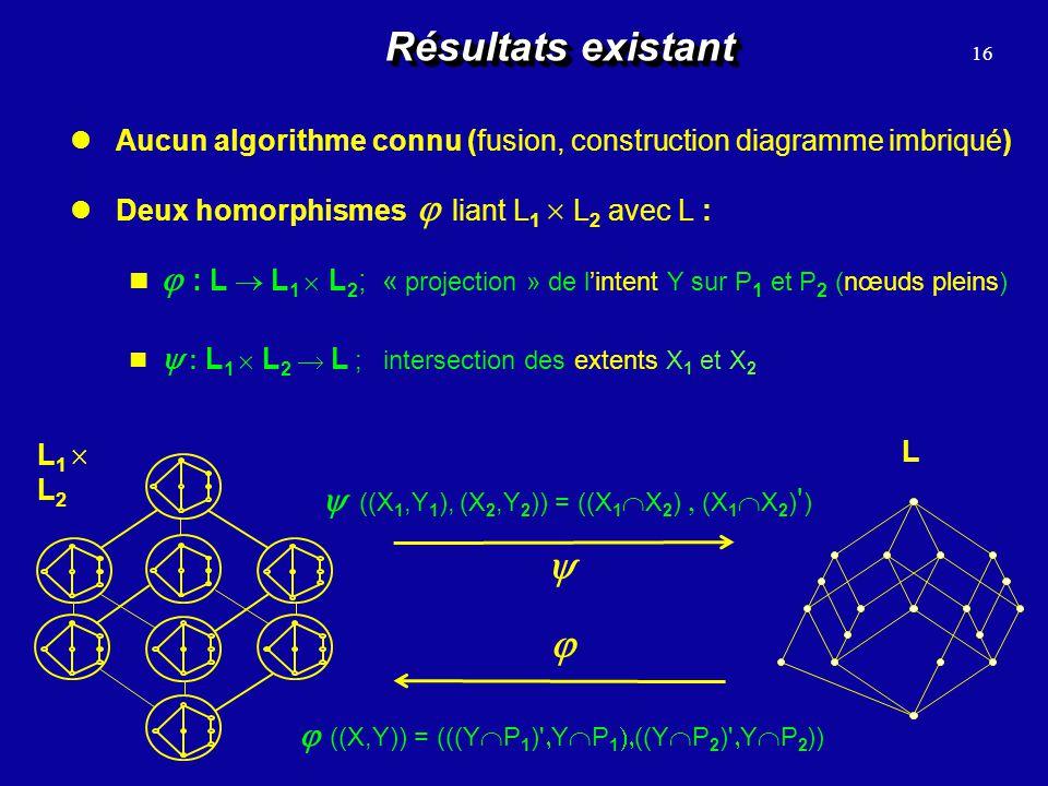 Résultats existant 16 L 1 L 2 L Aucun algorithme connu (fusion, construction diagramme imbriqué) Deux homorphismes liant L 1 L 2 avec L : ((X,Y)) = ((