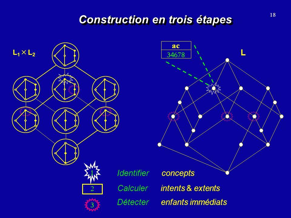 18 Construction en trois étapes L L 1 L 2 Identifier concepts ac Calculer intents & extents Détecter enfants immédiats