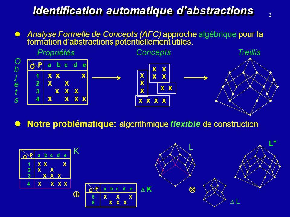Plan de la présentation Plan de la présentation Motivations Lexistant Approche pour lassemblage de treillis Retombées algorithmiques 3