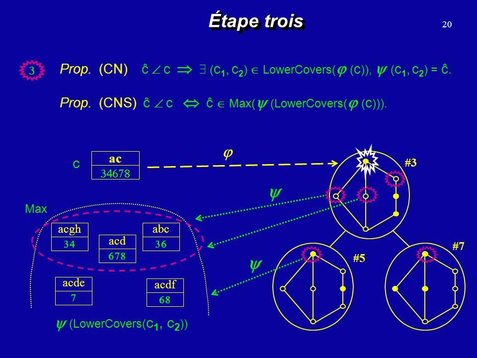 20 Étape trois #3 #7 #5 ac c acde acdf acgh acd abc (LowerCovers( c 1, c 2 )) Prop. (CN) ĉ c ( c 1, c 2 ) LowerCovers( ( c )), ( c 1, c 2 ) = ĉ. Prop.