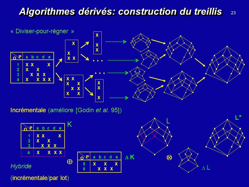 Algorithmes dérivés (suite) Maintien de treillis par incrémentation fine Inversion de case de la table (ajout/enlèvement dun (o,a) à I) 24 Construction directe du diagramme imbriqué 4 X X X 1 2 3 X X X X X X X a b c d e O P K L L1L1 L2L2 Extraction de treillis partiels dun treillis global L X