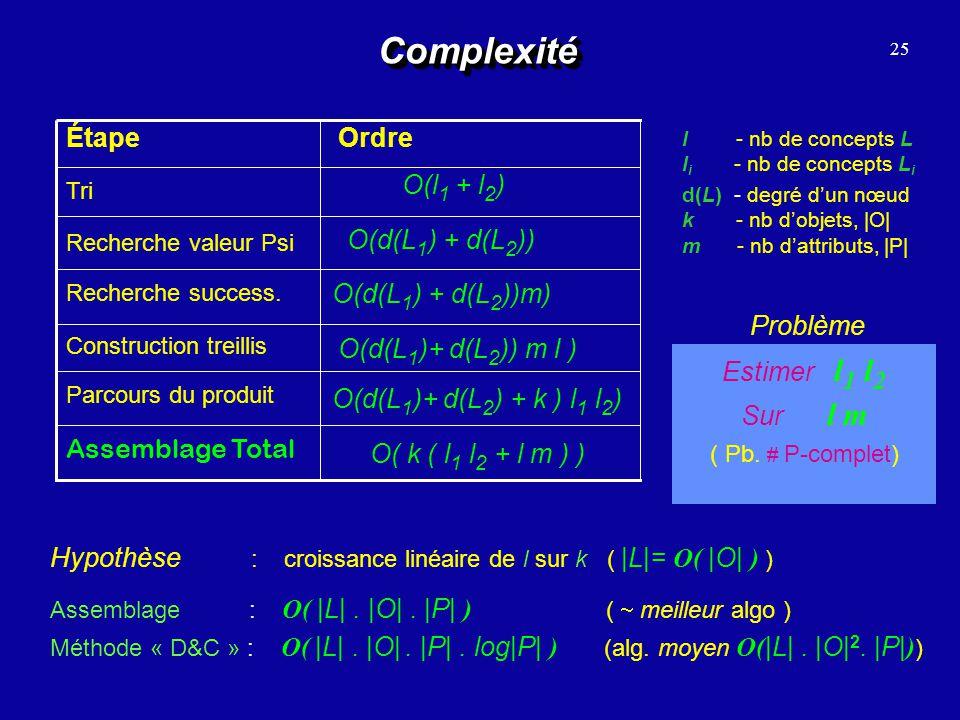 ComplexitéComplexité 25 d(L) - degré dun nœud k - nb dobjets, |O| m - nb dattributs, |P| O(d(L 1 ) + d(L 2 )) O(l 1 + l 2 ) Assemblage Total Parcours