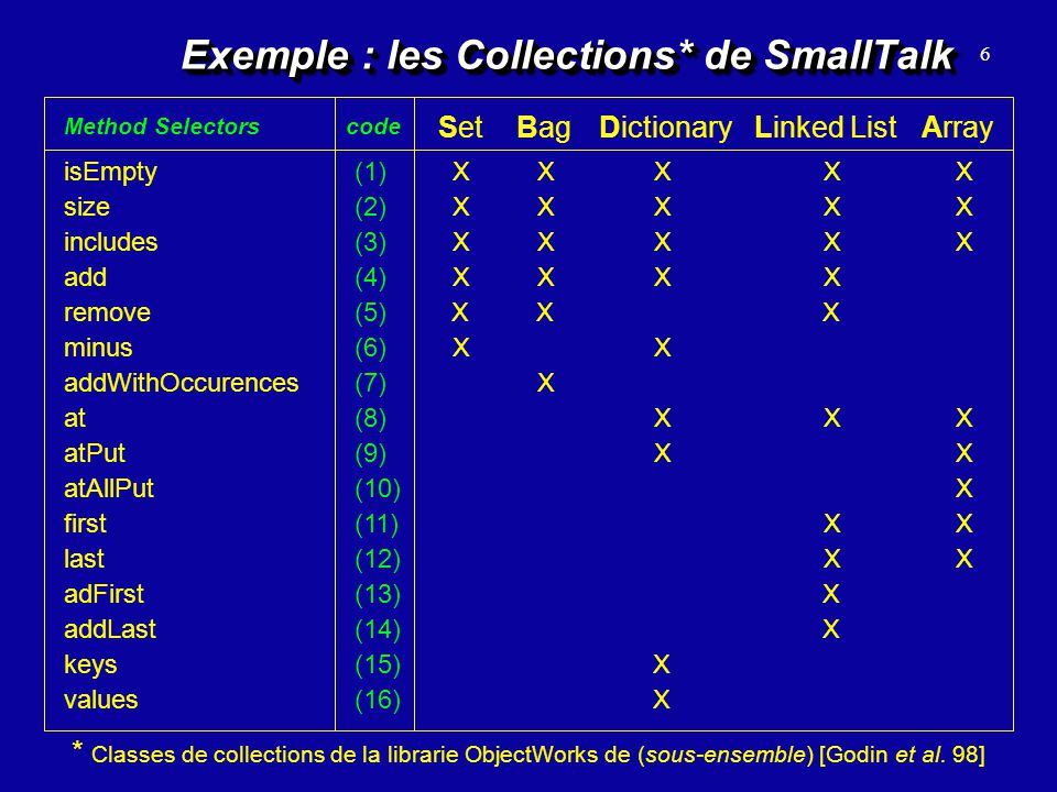 6 Exemple : les Collections* de SmallTalk * Classes de collections de la librarie ObjectWorks de (sous-ensemble) [Godin et al. 98] SetBagDictionaryLin