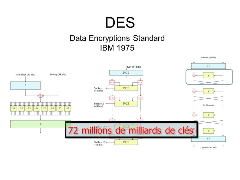 DES Data Encryptions Standard IBM 1975 72millions de milliards de clés 72 millions de milliards de clés