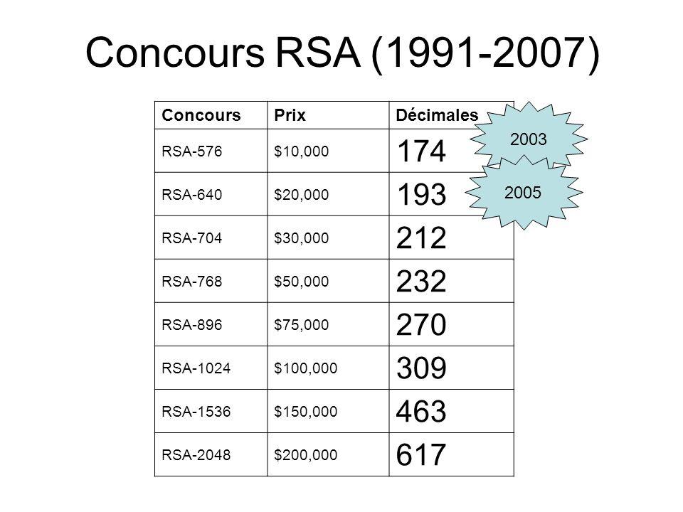 ConcoursPrixDécimales RSA-576$10,000 174 RSA-640$20,000 193 RSA-704$30,000 212 RSA-768$50,000 232 RSA-896$75,000 270 RSA-1024$100,000 309 RSA-1536$150,000 463 RSA-2048$200,000 617 2003 2005 Concours RSA (1991-2007)