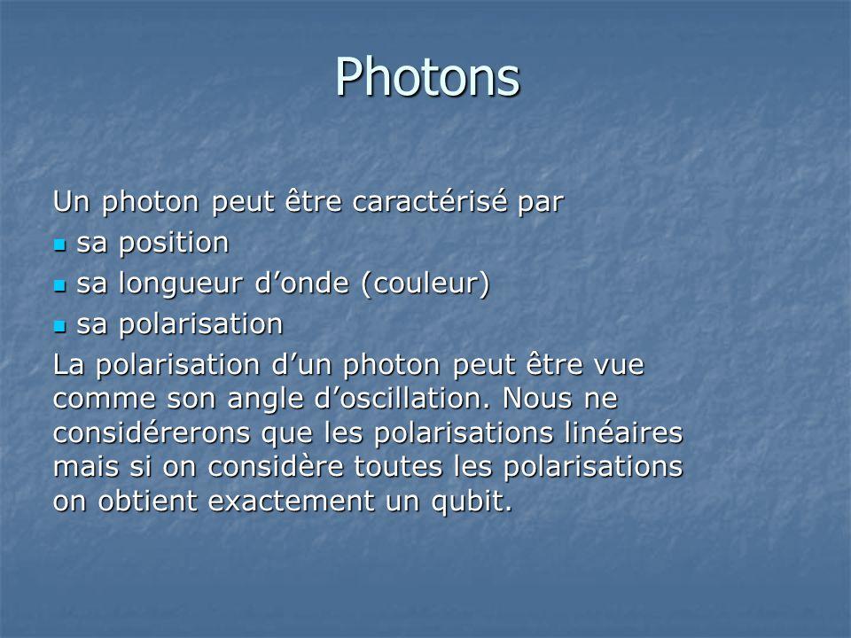 Photons Un photon peut être caractérisé par sa position sa position sa longueur donde (couleur) sa longueur donde (couleur) sa polarisation sa polaris