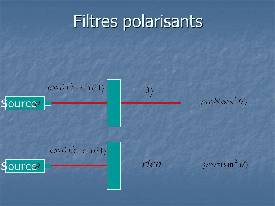 Filtres polarisants Source