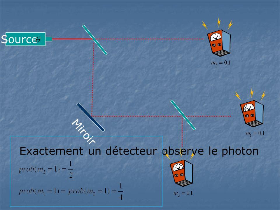 Miroir Exactement un détecteur observe le photon